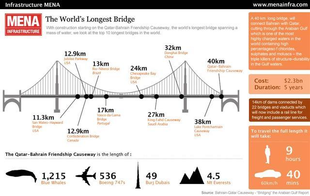 Qatar Bahrain Causeway - A maior ponte do mundo 2