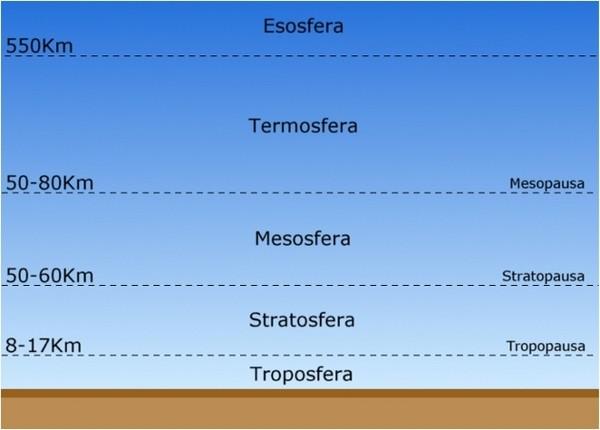 As diferentes camadas da atmosfera 1