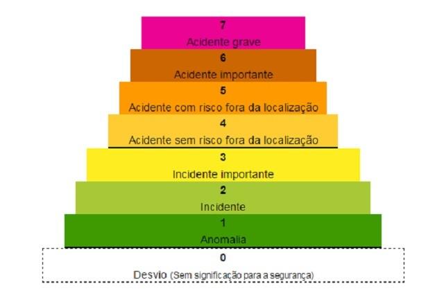 escalada INES